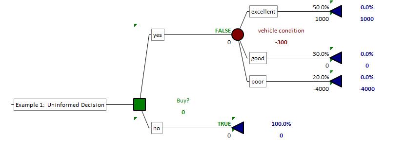 value of information 1