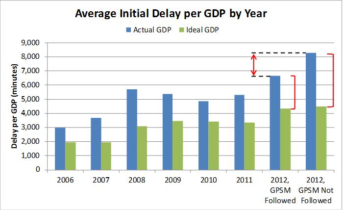 predicting ground delay 2