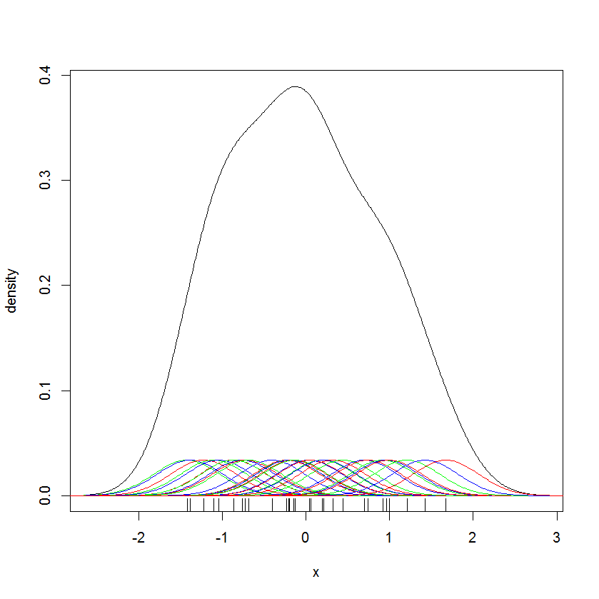 kernel smoothing 2
