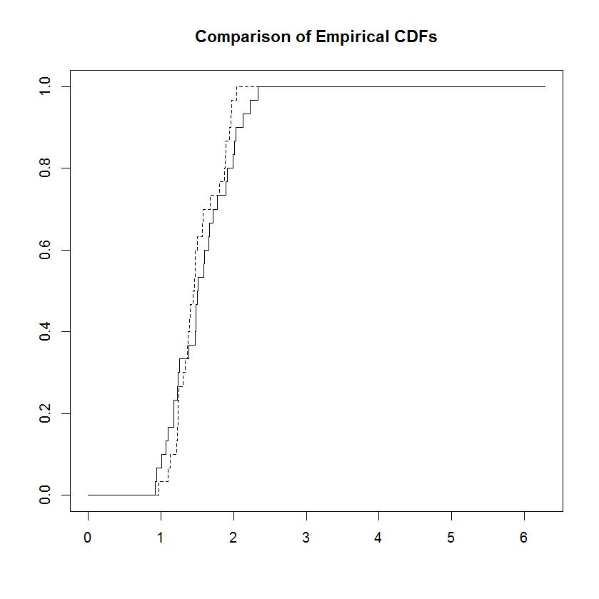 Transformations of Individual Variables 1