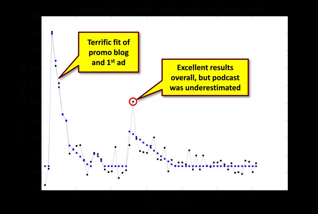 advanced content scoring analytics 7