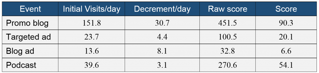 advanced content scoring analytics 5
