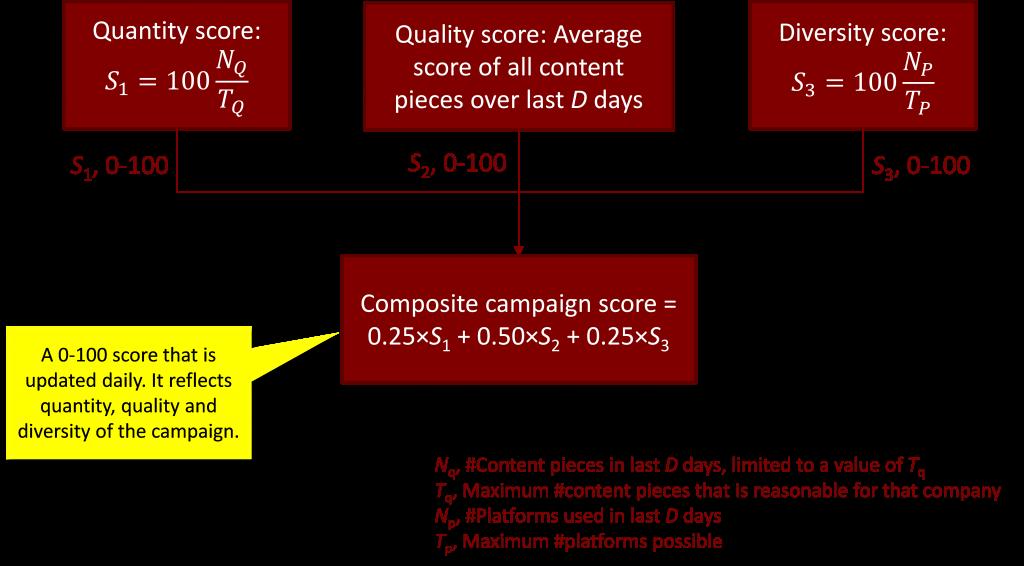 advanced content scoring analytics 2