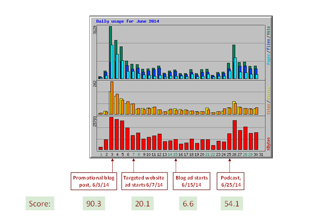 advanced content scoring analytics 4