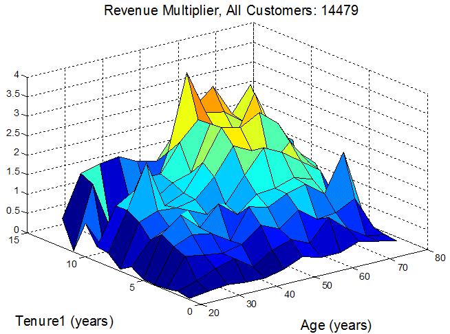 customer lifetime value 3