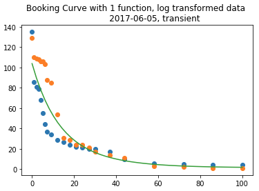 airline data analytics consulting booking curve graph 1