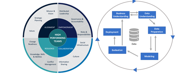 data science center of excellence assessment2