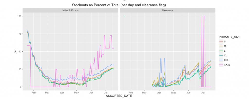 predictive inventory planning visualization #1