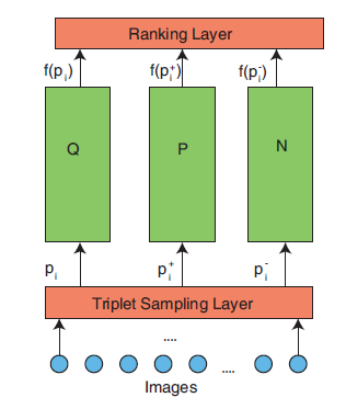 computer vision deep ranking architecture