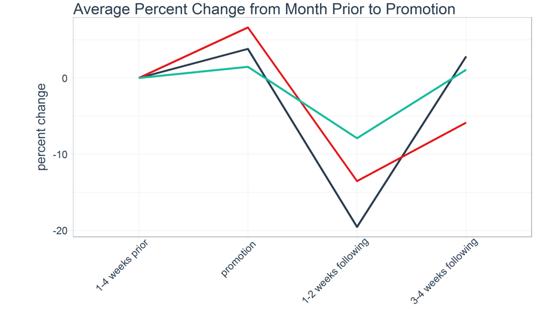 cpg advanced analytics promotional visualization