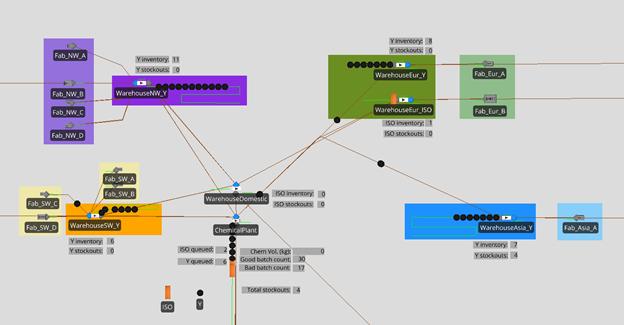 supply chain simulation visualization