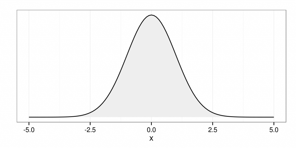 expanding hypothesis testing normal distribution