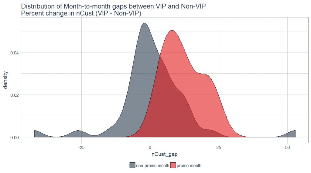 expanding hypothesis testing wholesale distribution