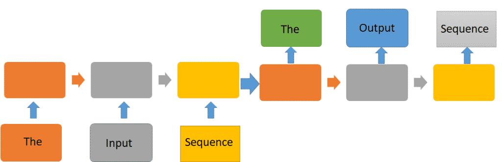 document summarization RNN architecture