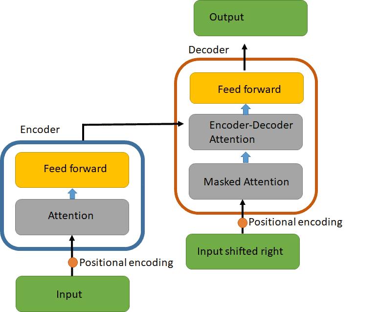 document summarization transformer model architecture