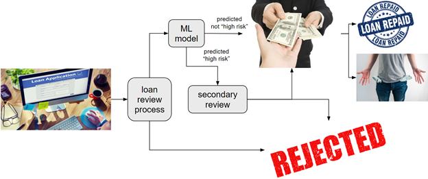 production machine learning auditing on loan approval process