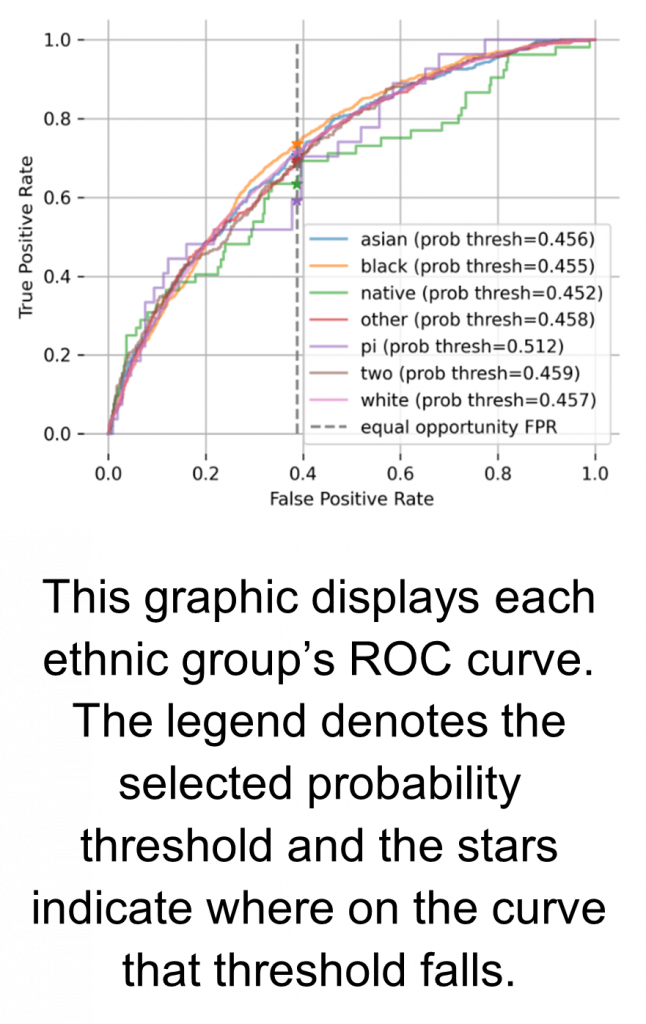 production machine learning auditing ROC curve depicting ethnic groups