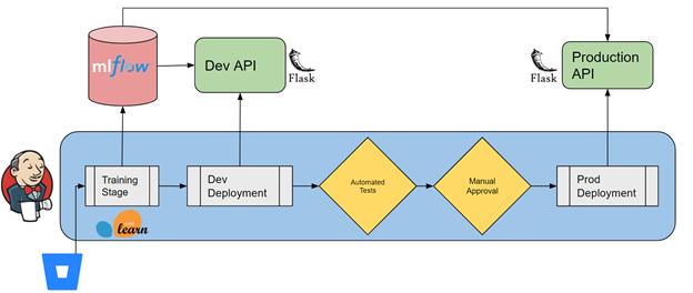production machine learning auditing jenkins architecture document
