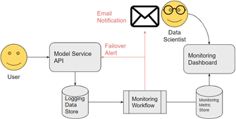 production machine learning auditing workflow