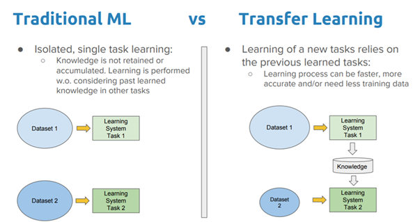few shot learning chart of transfer learning vs ml