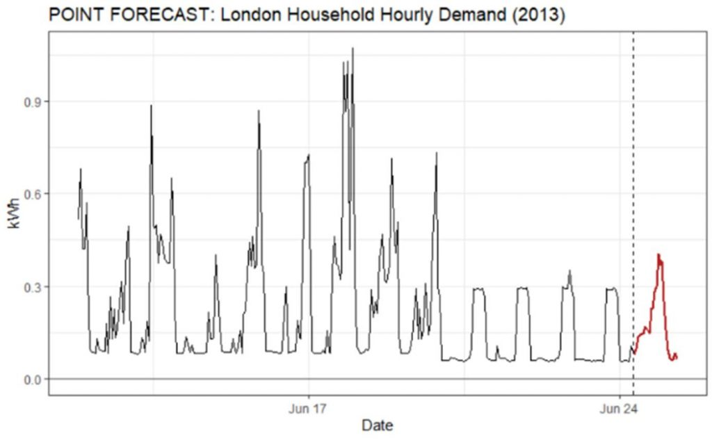 Probabilistic Electricity Consumption Forecasting visualization London houses day consumption and actuals