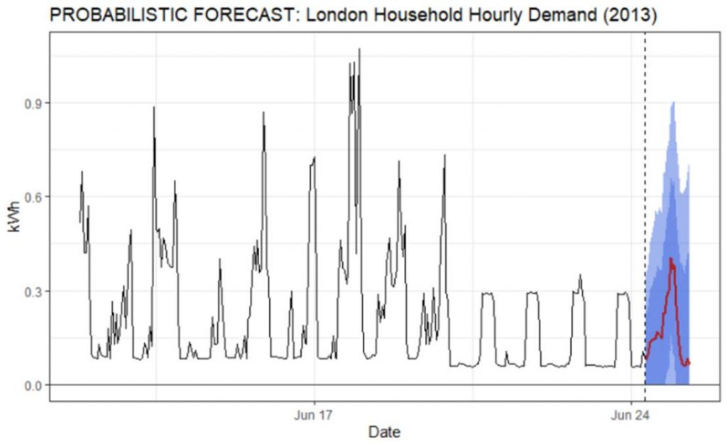 example of Probabilistic Electricity Consumption Forecasting visualization London houses hourly consumption and actuals