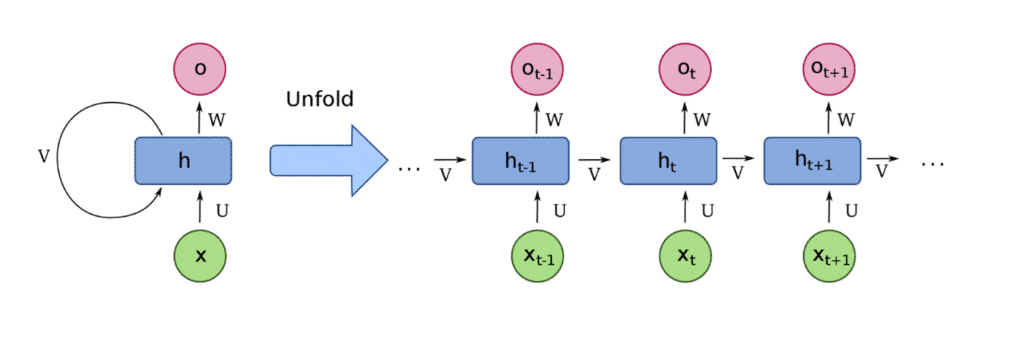 time series classification RNN layer processing